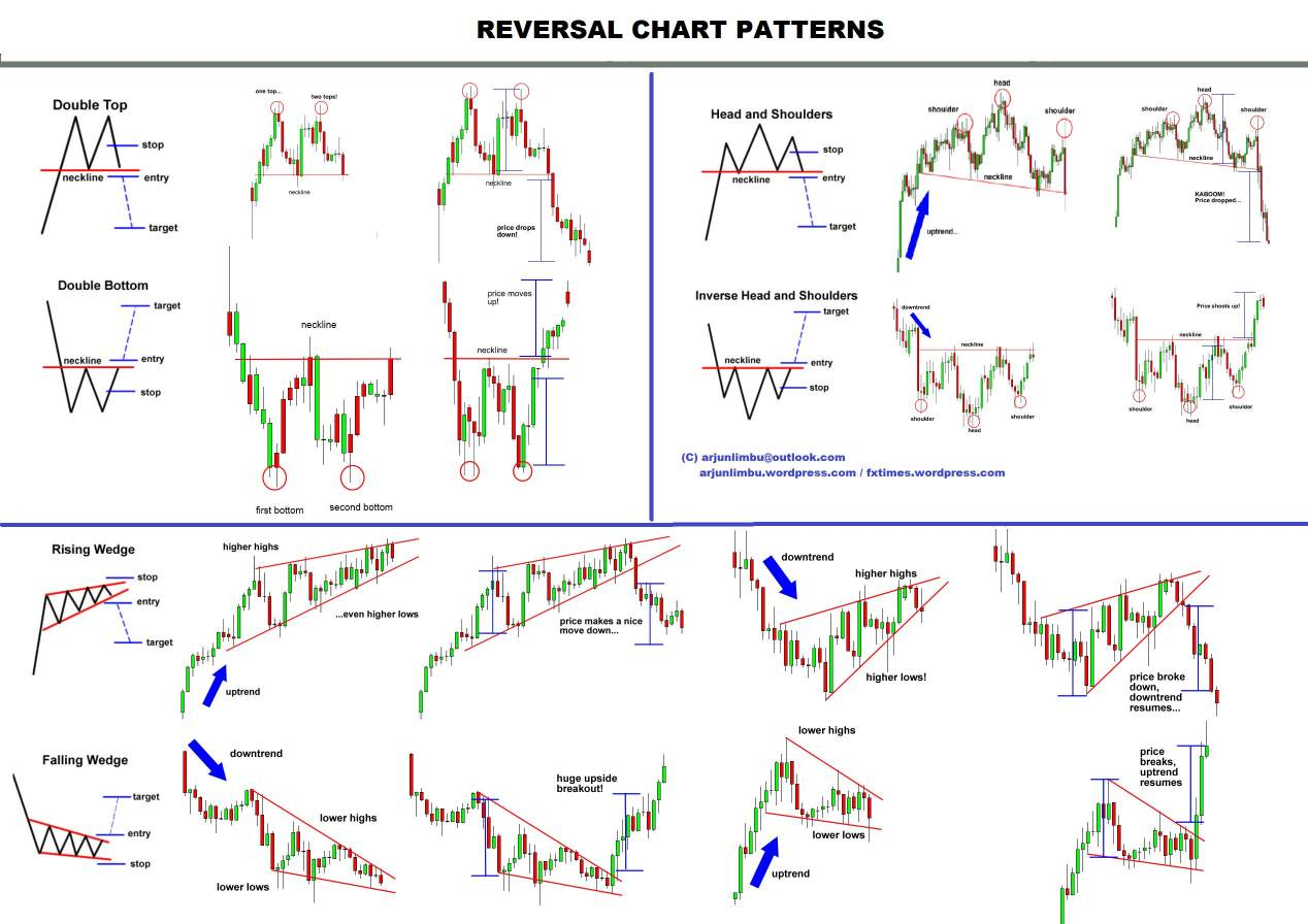 Encyclopedia of Chart Patterns - Cheat Sheet